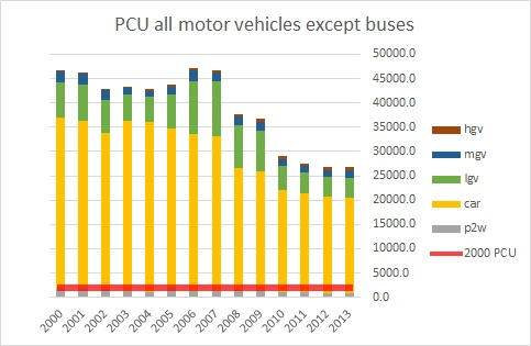 PCU Except Buses 2-way TCR