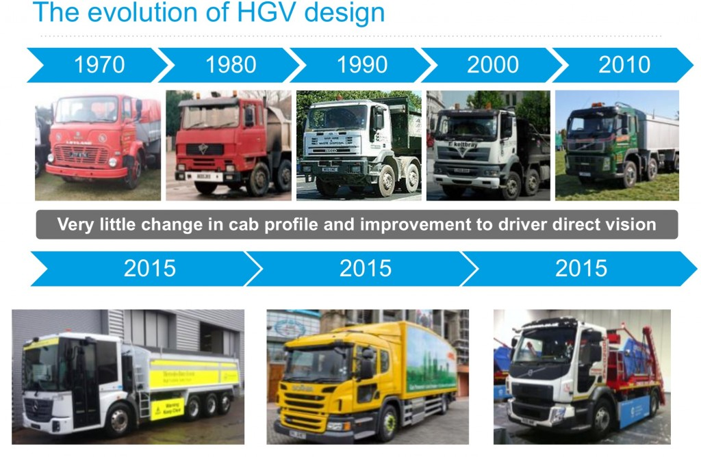 Evolution of HGV design from CLOCS slide from City of London presentation